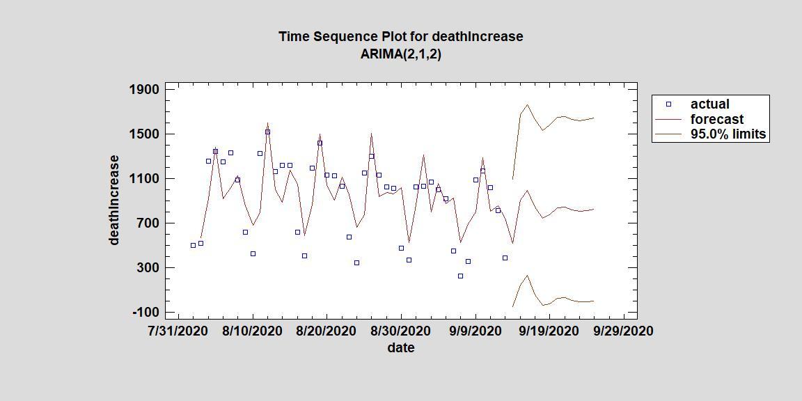 Death Increase Sept 9 14