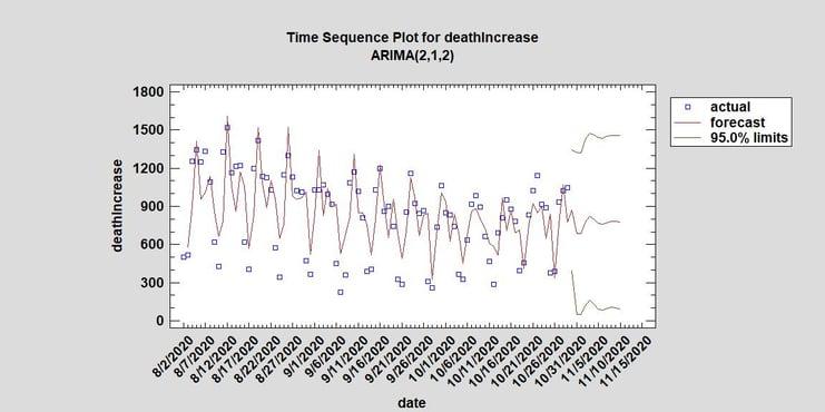Death Increase since 81