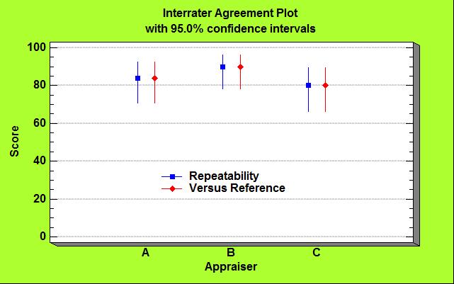 Interrater Agreement Plot.png