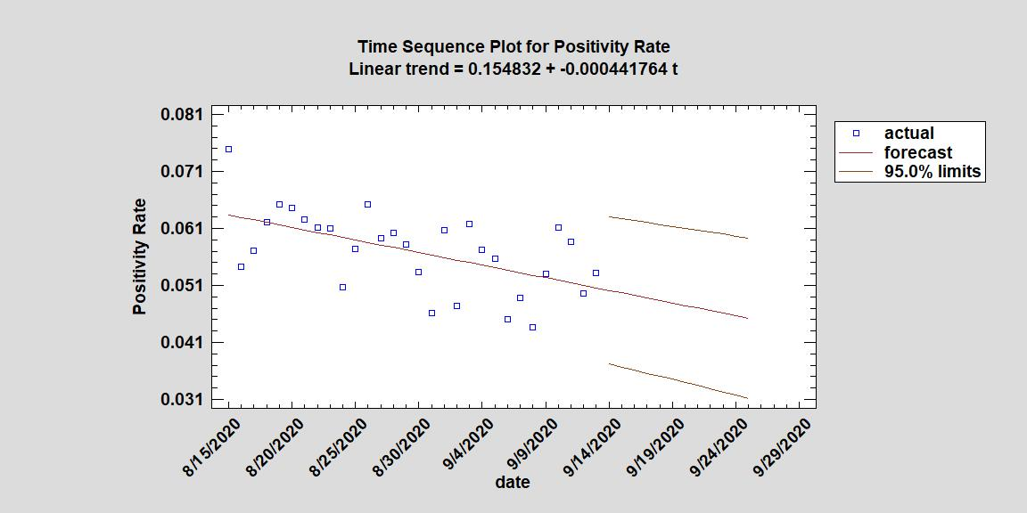 Positivity Rate 9 14-1
