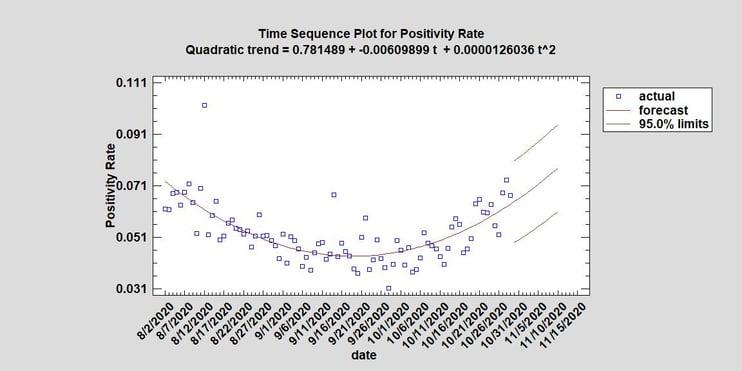 Positivity Rate since 8 1-1