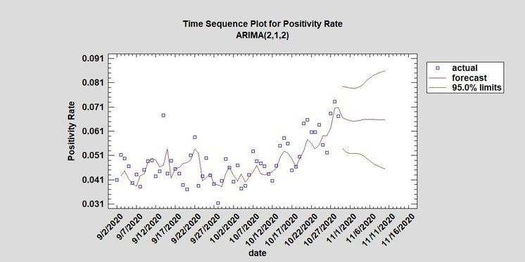 Positivity Rate since 91