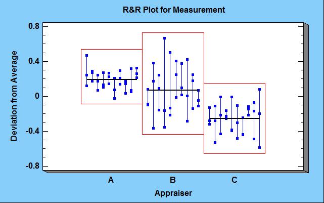 R&R plot for measurement.png