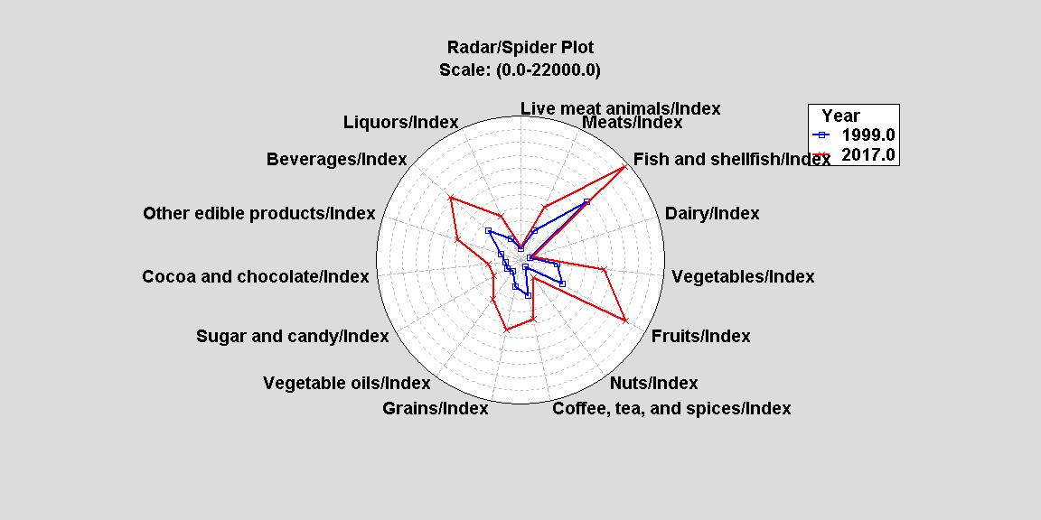 Radar Spider Plot