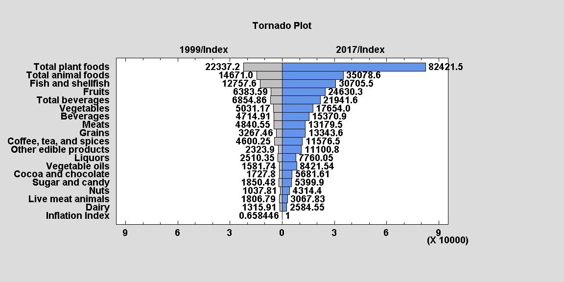 Tornado-3