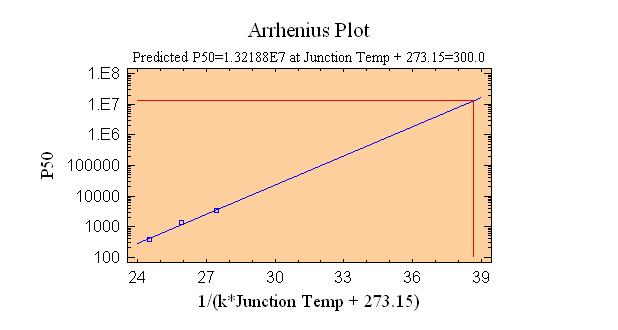 arrhenius