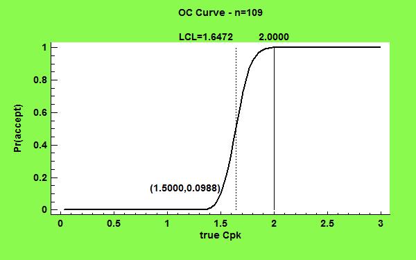 Determining population size by sampling procedures