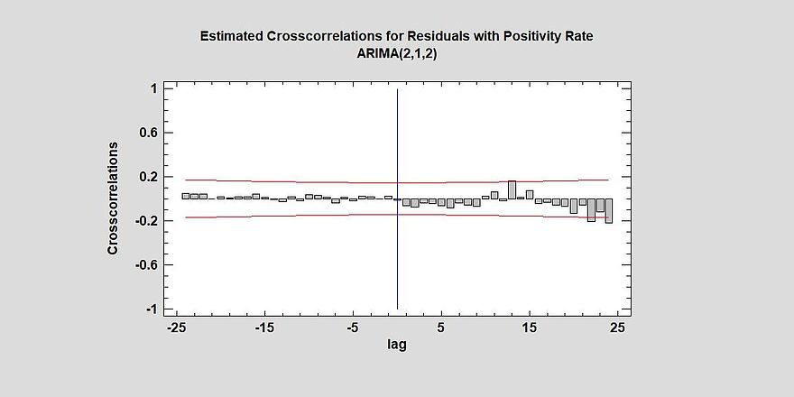 crosscorrelation model with positivity rate