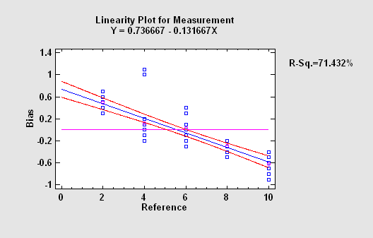 linearity.png