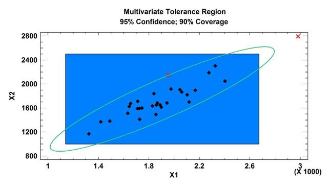 Multivariate Statistical Methods | Statgraphics