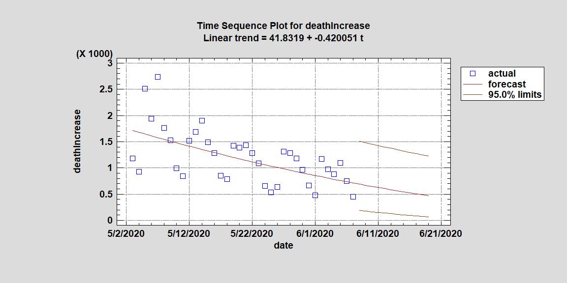 sqrt linear model