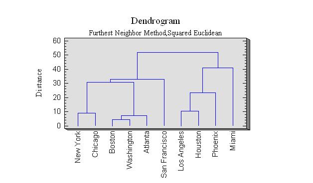 dendogram