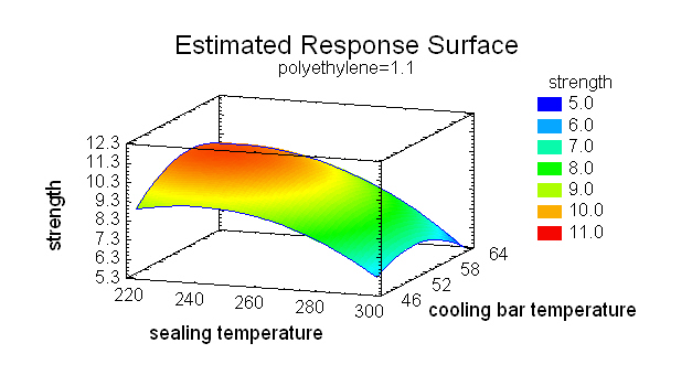 Surface Plot from Design of Experiments